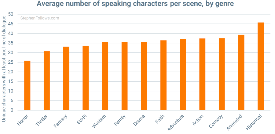 numero de personajes