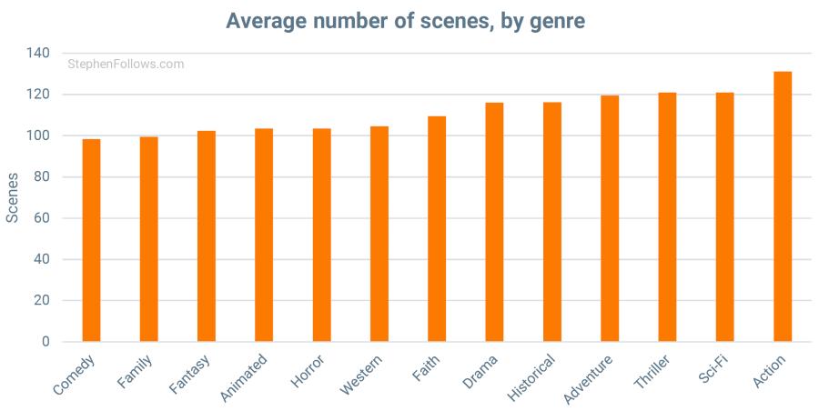 guion de largometraje promedio