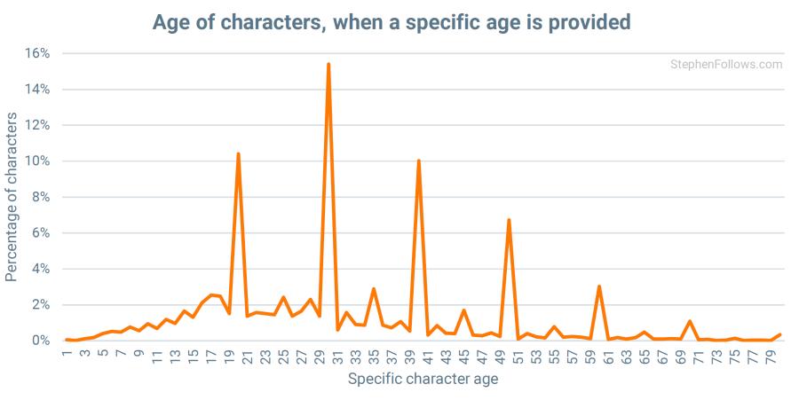 edad personajes