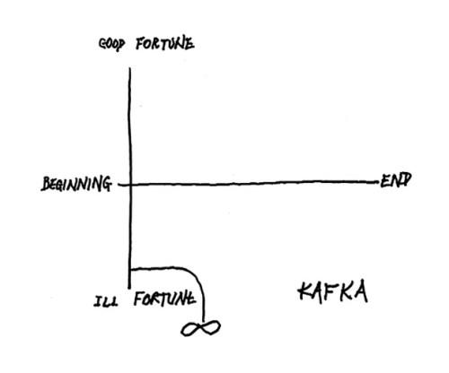 Kafka - vonnegut